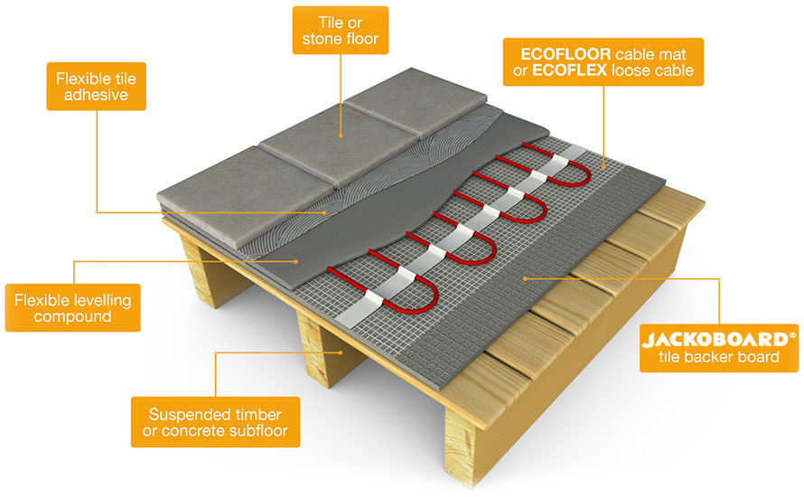 ECOFLOOR electric underfloor heating mats installation process