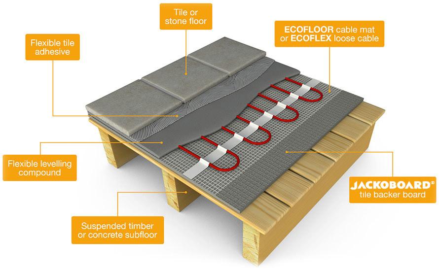 ECOFLOOR electric underfloor heating mats installation process